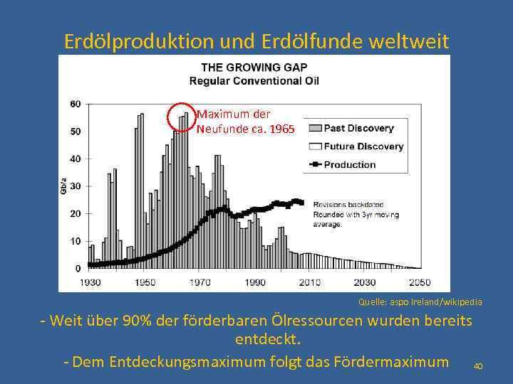 Erdölproduktion und Erdölfunde weltweit Maximum der Neufunde ca. 1965 Quelle: aspo Ireland/wikipedia - Weit