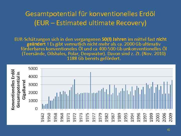 Gesamtpotential für konventionelles Erdöl (EUR – Estimated ultimate Recovery) EUR-Schätzungen sich in den vergangenen