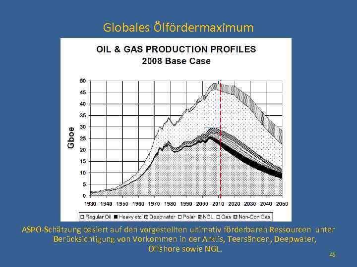 Globales Ölfördermaximum ASPO-Schätzung basiert auf den vorgestellten ultimativ förderbaren Ressourcen unter Berücksichtigung von Vorkommen