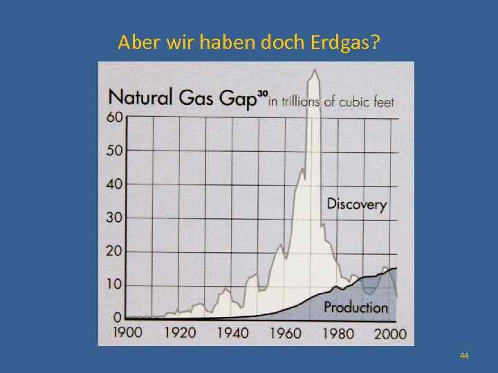 Aber wir haben doch Erdgas? 44