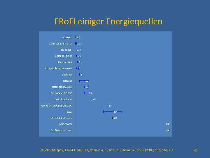 ERo. EI einiger Energiequellen Hydrogen 0. 5 Corn based Ethanol 1. 2 Bio