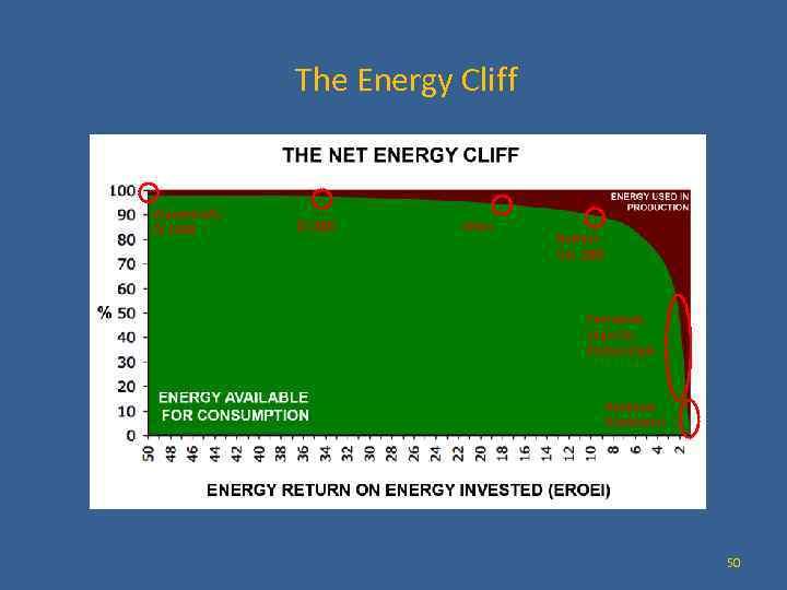 The Energy Cliff Wasserkraft, Öl 1930 Öl 2005 Wind Nuklear, Gas 2005 Teersände, Shale
