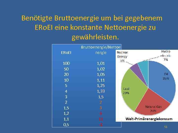 Benötigte Bruttoenergie um bei gegebenem ERo. EI eine konstante Nettoenergie zu gewährleisten. ERo.