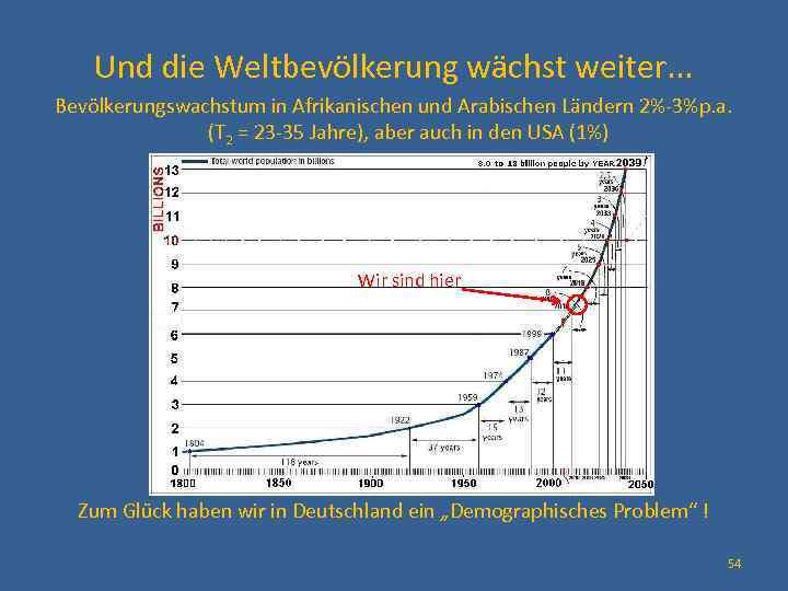 Und die Weltbevölkerung wächst weiter. . . Bevölkerungswachstum in Afrikanischen und Arabischen Ländern 2%-3%p.