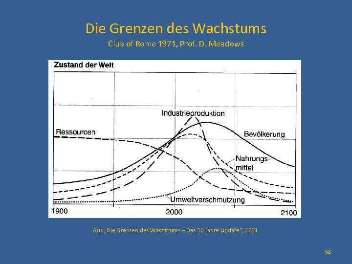 """Die Grenzen des Wachstums Club of Rome 1971, Prof. D. Meadows Aus """"Die Grenzen"""