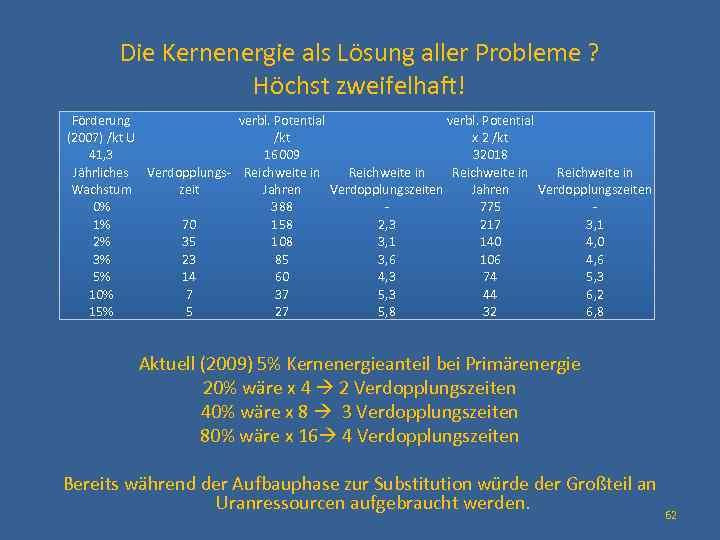 Die Kernenergie als Lösung aller Probleme ? Höchst zweifelhaft! Förderung verbl. Potential (2007) /kt