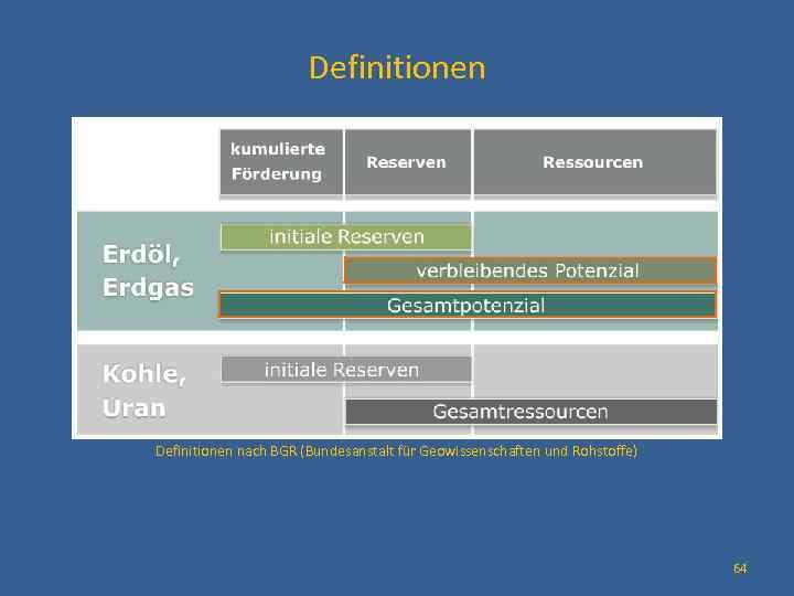 Definitionen nach BGR (Bundesanstalt für Geowissenschaften und Rohstoffe) 64