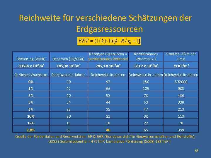 Reichweite für verschiedene Schätzungen der Erdgasressourcen Förderung (2008) 3, 0656 x 1012 m 3