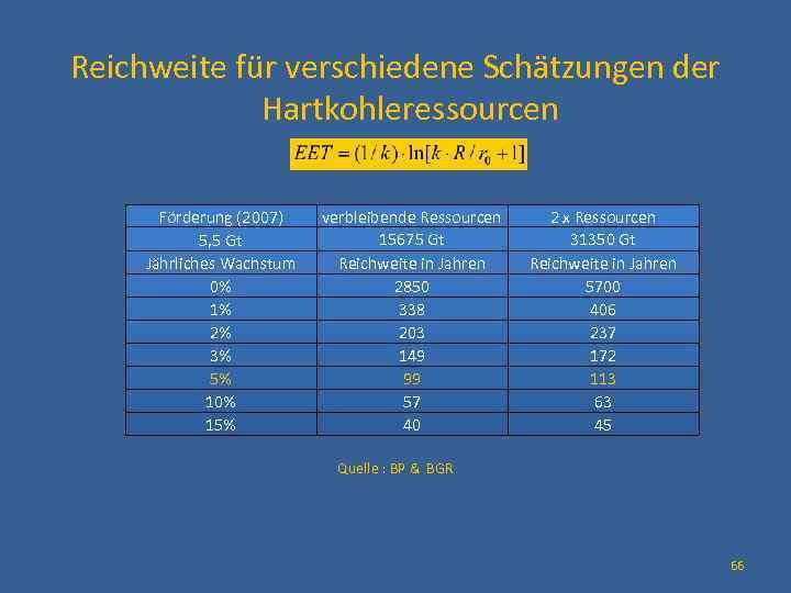 Reichweite für verschiedene Schätzungen der Hartkohleressourcen Förderung (2007) 5, 5 Gt Jährliches Wachstum 0%