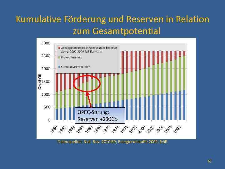 Kumulative Förderung und Reserven in Relation zum Gesamtpotential OPEC-Sprung: Reserven +230 Gb Datenquellen: Stat.