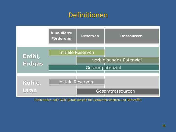 Definitionen nach BGR (Bundesanstalt für Geowissenschaften und Rohstoffe) 69