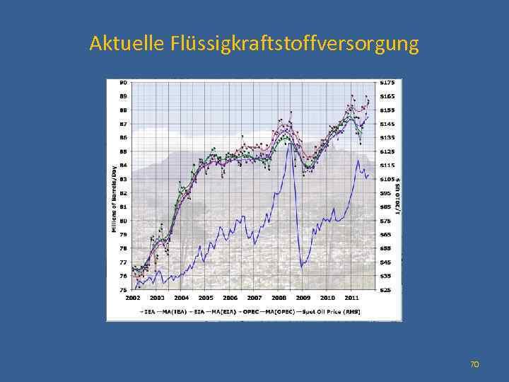 Aktuelle Flüssigkraftstoffversorgung 70