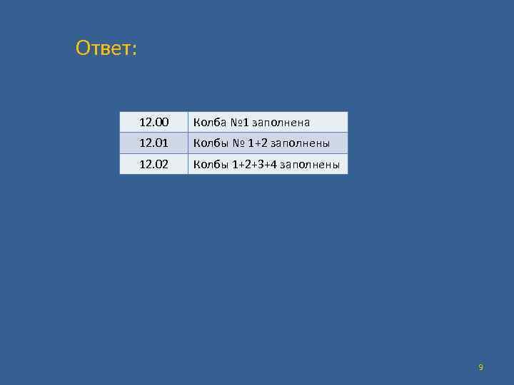 Ответ: 12. 00 Колба № 1 заполнена 12. 01 Колбы № 1+2 заполнены