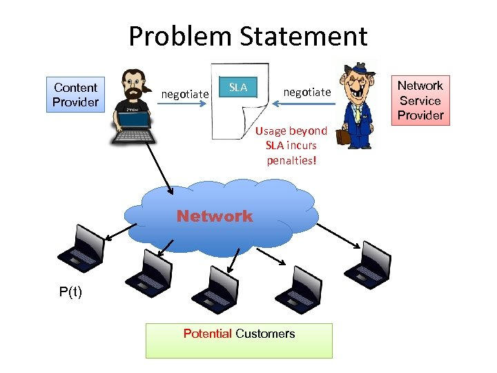 Problem Statement Content Provider negotiate SLA negotiate Usage beyond SLA incurs penalties! Network P(t)