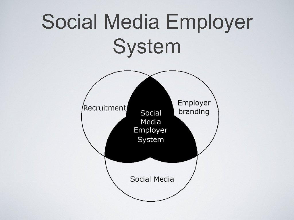Social Media Employer System