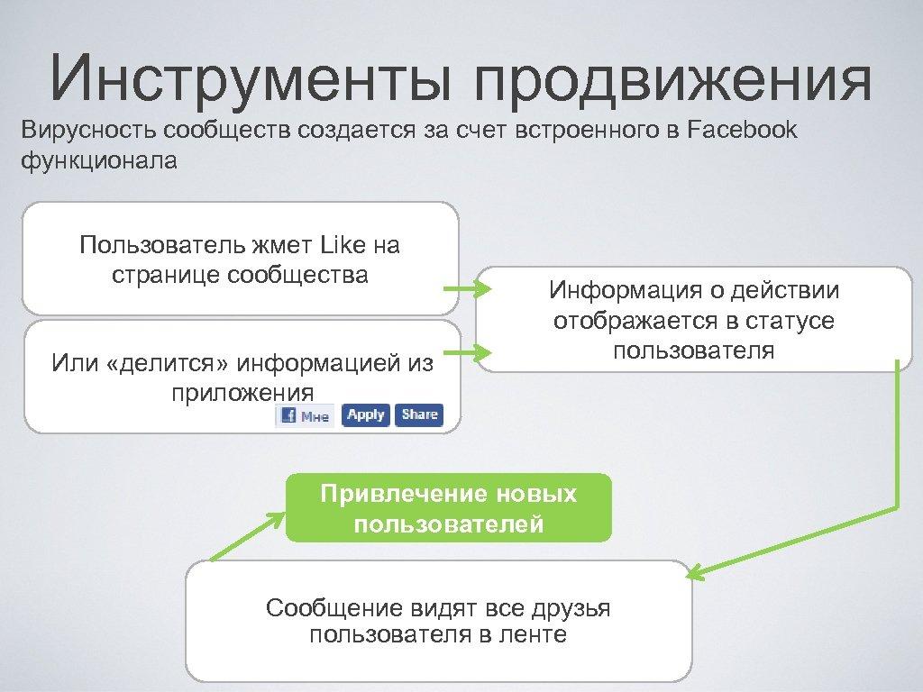 Инструменты продвижения Вирусность сообществ создается за счет встроенного в Facebook функционала Пользователь жмет Like