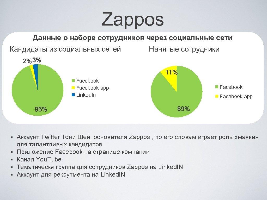 Zappos Данные о наборе сотрудников через социальные сети Кандидаты из социальных сетей Нанятые сотрудники