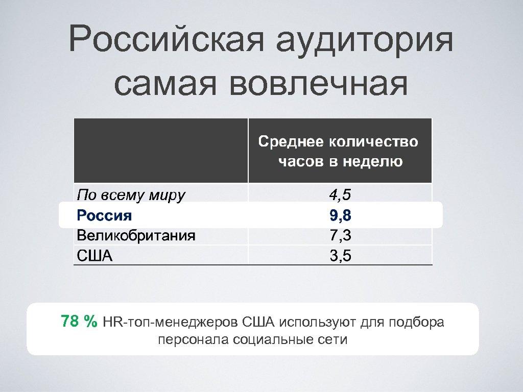 Российская аудитория самая вовлечная 78 % HR-топ-менеджеров США используют для подбора персонала социальные сети