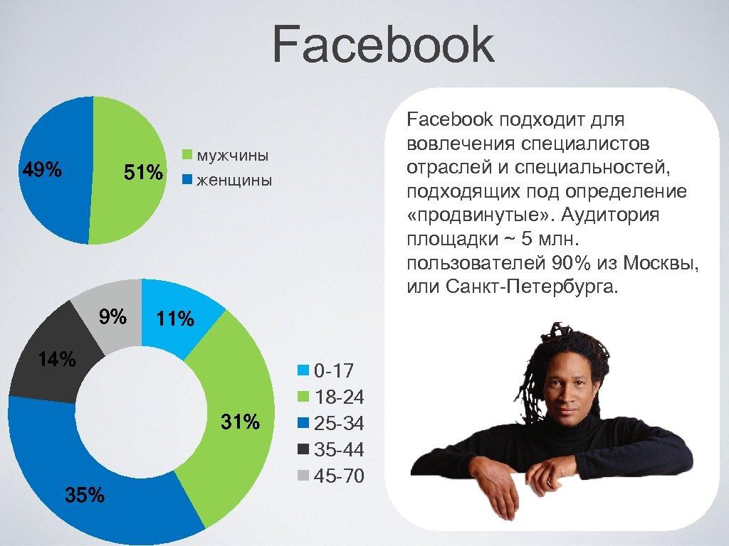 Facebook 49% 51% 9% мужчины женщины 11% 14% 31% 35% Facebook подходит для вовлечения