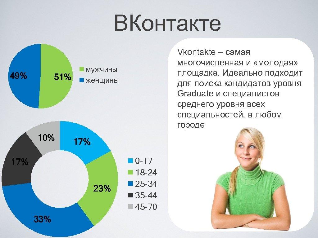 ВКонтакте 49% 51% 10% мужчины женщины 17% 23% 33% Vkontakte – самая многочисленная и