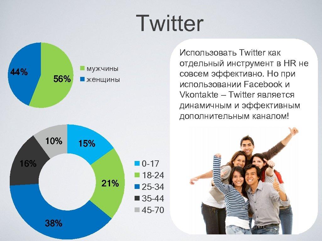 Twitter 44% 56% 10% мужчины женщины 15% 16% 21% 38% Использовать Twitter как отдельный
