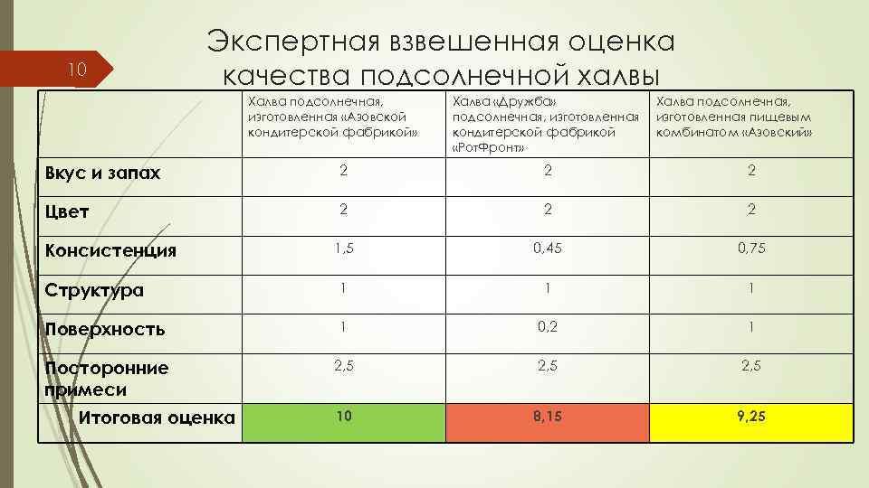 10 Экспертная взвешенная оценка качества подсолнечной халвы Халва подсолнечная, изготовленная «Азовской кондитерской фабрикой» Халва