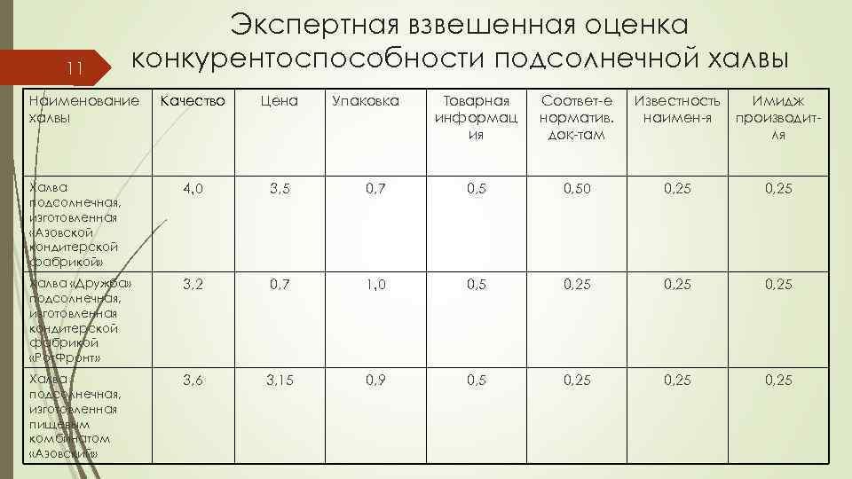 11 Экспертная взвешенная оценка конкурентоспособности подсолнечной халвы Наименование халвы Качество Цена Халва подсолнечная, изготовленная
