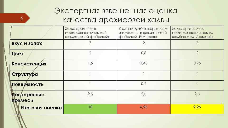 6 Экспертная взвешенная оценка качества арахисовой халвы Халва арахисовая, изготовленная «Азовской кондитерской фабрикой» Халва