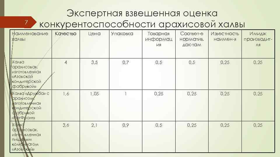 7 Экспертная взвешенная оценка конкурентоспособности арахисовой халвы Наименование халвы Качество Цена 4 3, 5