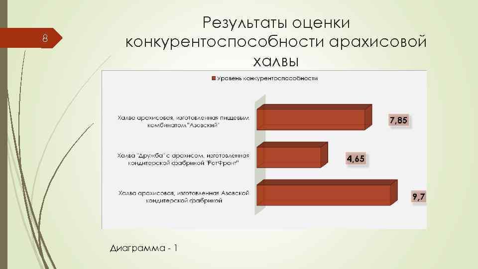 8 Результаты оценки конкурентоспособности арахисовой халвы Диаграмма - 1