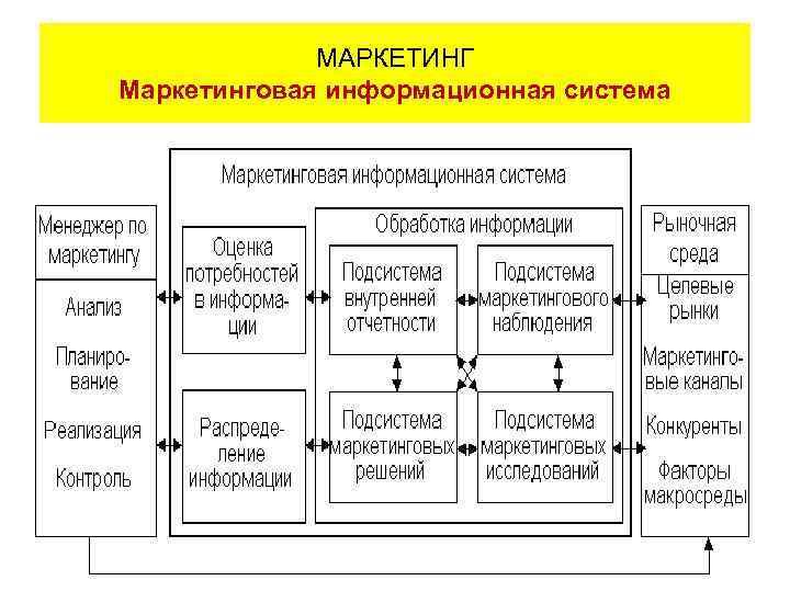 МАРКЕТИНГ Маркетинговая информационная система