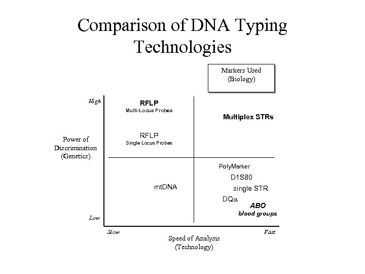 Comparison of DNA Typing Technologies Markers Used (Biology) High RFLP Multi-Locus Probes Multiplex STRs