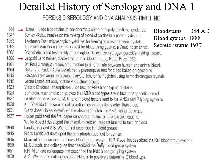 Detailed History of Serology and DNA 1 Bloodstains 384 AD Blood groups 1888 Secretor
