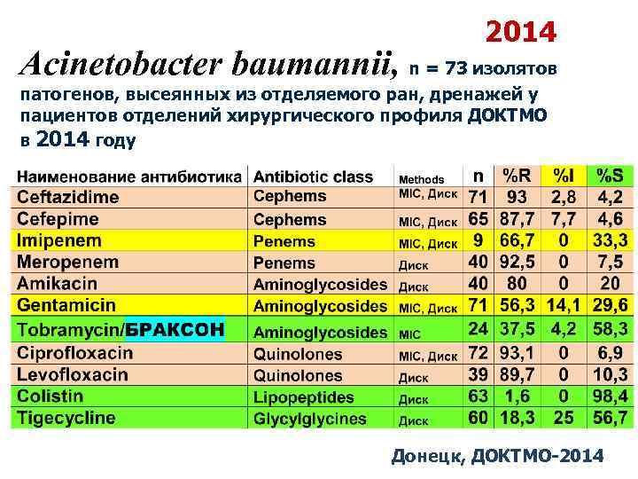 2014 Acinetobacter baumannii, n = 73 изолятов патогенов, высеянных из отделяемого ран, дренажей у