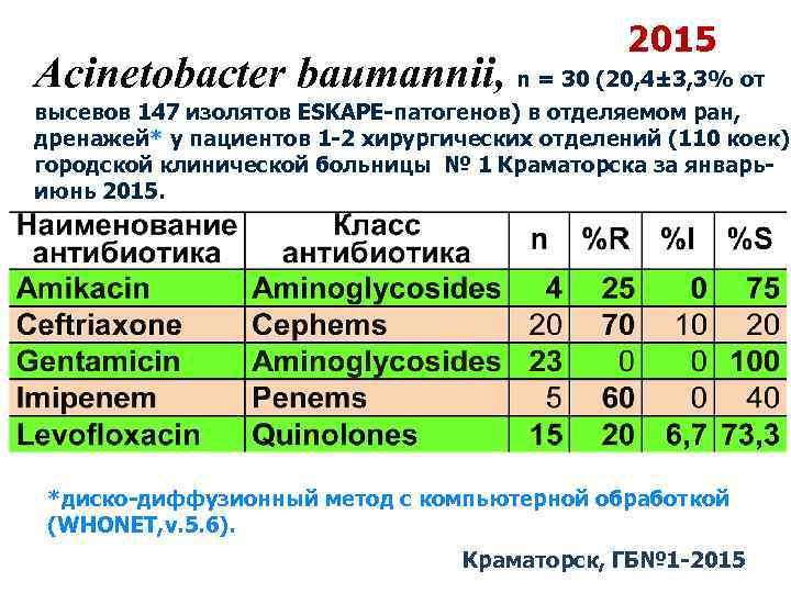 2015 Acinetobacter baumannii, n = 30 (20, 4± 3, 3% от высевов 147 изолятов