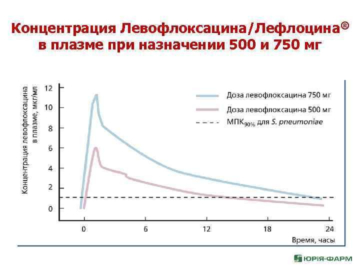 Концентрация Левофлоксацина/Лефлоцина® в плазме при назначении 500 и 750 мг