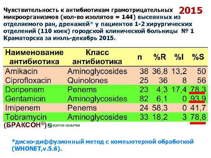 2015 Чувствительность к антибиотикам грамотрицательных микроорганизмов (кол-во изолятов = 144) высеянных из отделяемого ран,