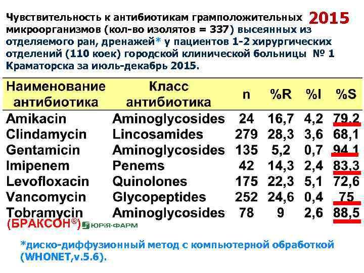 2015 Чувствительность к антибиотикам грамположительных микроорганизмов (кол-во изолятов = 337) высеянных из отделяемого ран,