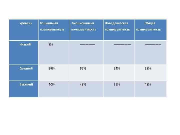 Уровень Социальная Эмоциональня Поведенческая комплаентность Общая комплаентность Низкий 2% ---------------- Средний 58% 52% 64%