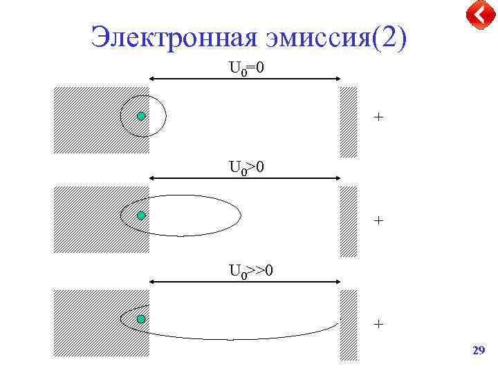 Электронная эмиссия картинка