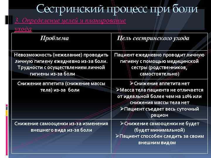 СЕСТРИНСКИЙ ПРОЦЕСС ПРИ БОЛИ ПРЕЗЕНТАЦИЯ СКАЧАТЬ БЕСПЛАТНО