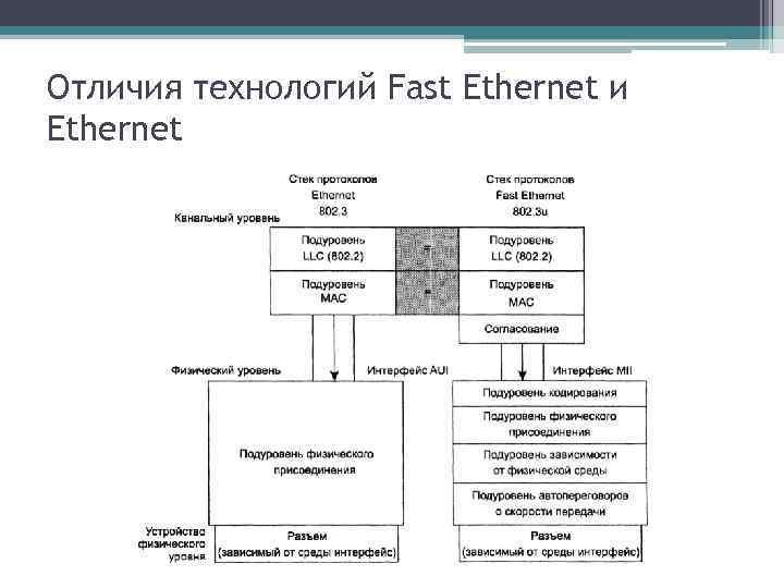 Отличия технологий Fast Ethernet и Ethernet