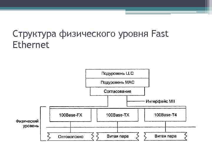 Структура физического уровня Fast Ethernet