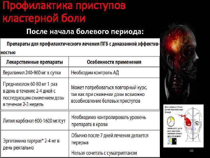Профилактика приступов кластерной боли После начала болевого периода: 46