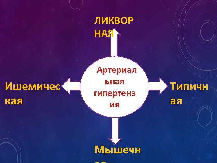 ЛИКВОР НАЯ Ишемичес кая Артериал ьная гипертенз ия Мышечн Типичн ая