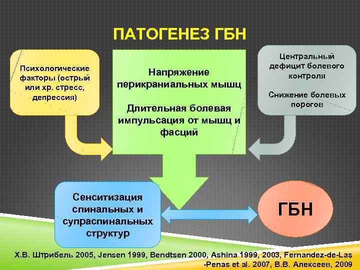 ПАТОГЕНЕЗ ГБН Психологические факторы (острый или хр. стресс, депрессия) Напряжение перикраниальных мышц Длительная болевая