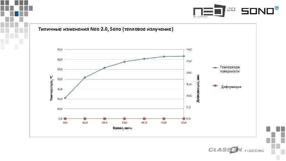 Температура, o. C Temperatura w °C Wyboczenie w mm Деформация, мм. Типичные изменения Neo