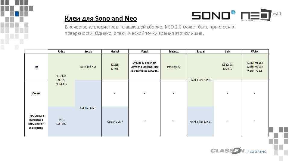 Клеи для Sono and Neo В качестве альтернативы плавающей сборке, NEO 2. 0 может
