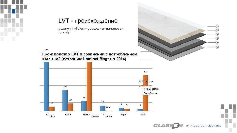 "Pochodzenie LVT - происхождение ""luxury vinyl tiles – (""luksusoweвиниловая ""luxury vinyl tiles"" роскошная płytki"