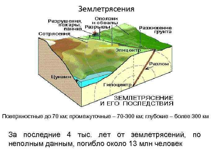 Землетрясения Поверхностные до 70 км; промежуточные – 70 -300 км; глубокие – более 300